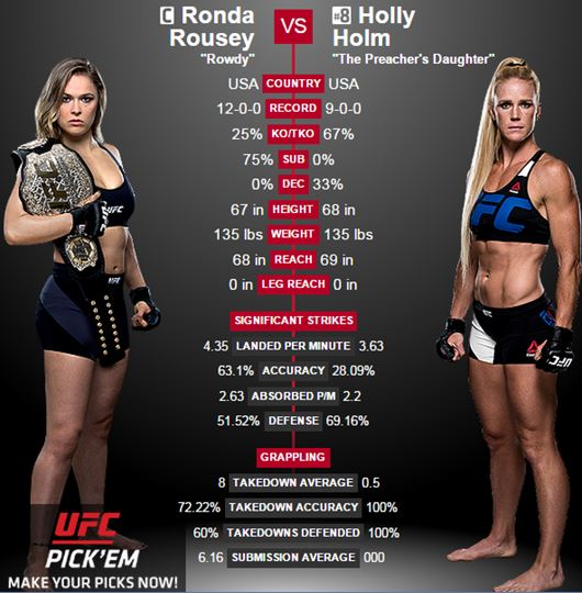 Ronda Rousey Vs Holly Holm Date