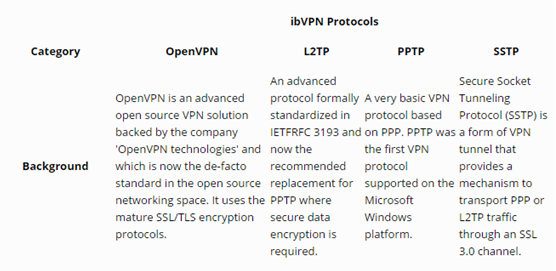 ibvpn protocols review