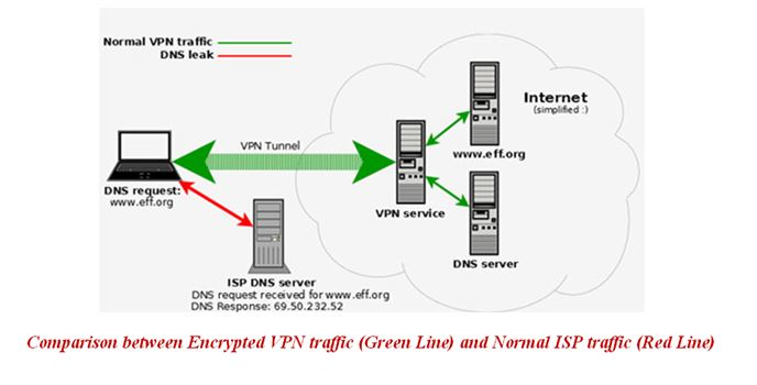 Torrent VPN ISP Traffic