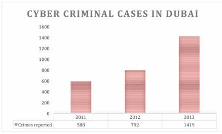 cyber crime in uae
