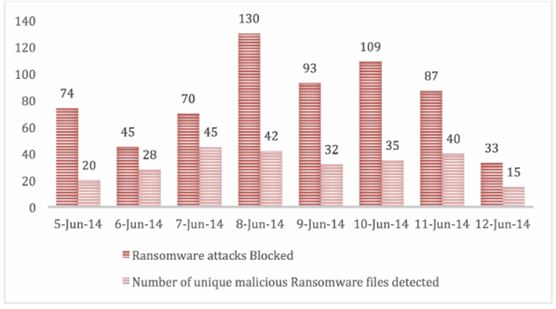 malware in uae