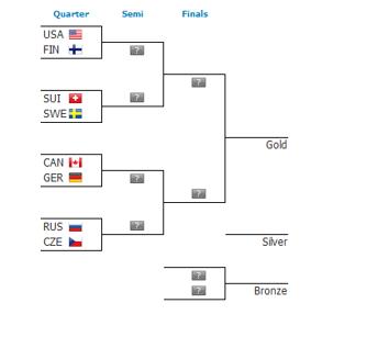 iihf 2017 quarter finals