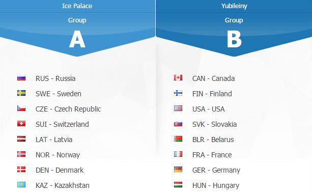 IIHF World Championship 2016 Groups