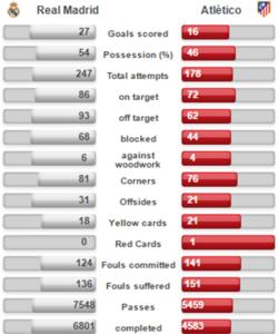 watch uefa champions league final stats
