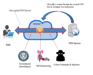 how does ipad vpn works?