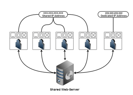 shared web server