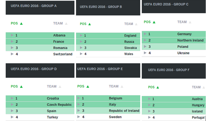uefa euro cup 2016 groups