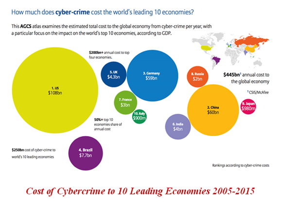 cybercrime report 2005-15