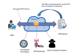 what is vpn tunnels?
