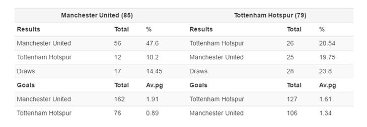 Manchester United V Tottenham