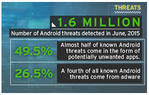 Mobile Threats Report