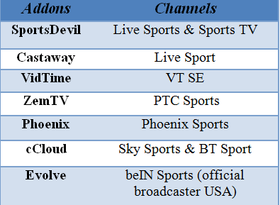 epl kodi channels and addons