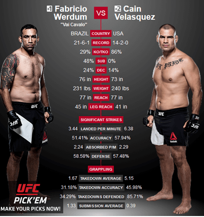 werdum vs valasquez comparison