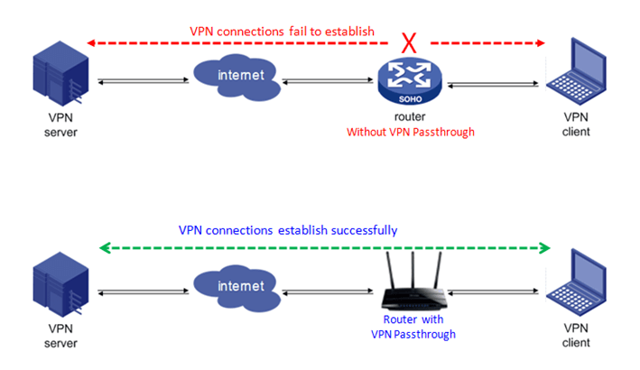 netgear router vpn pass-through