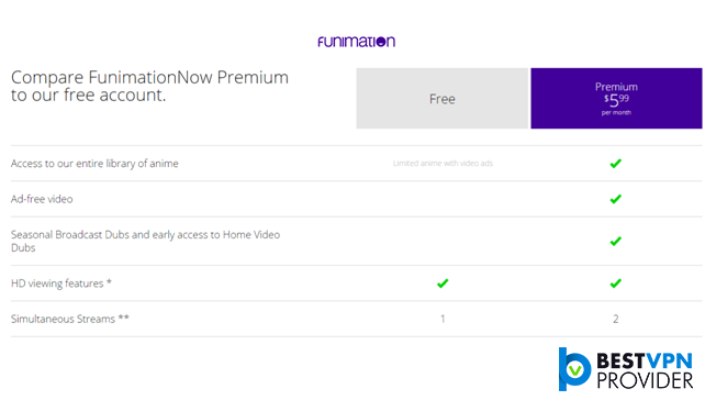 funimation now premium and free pricing account subscription