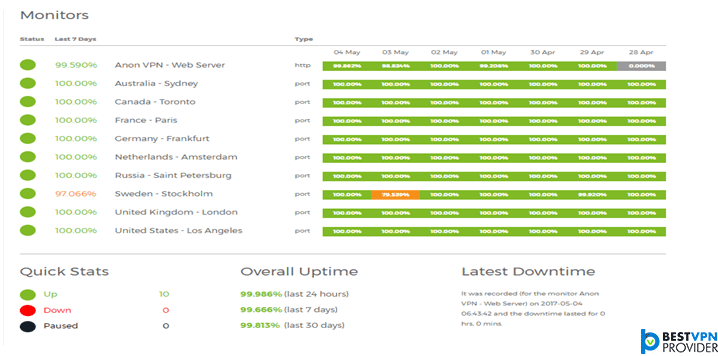 anonvpn servers review