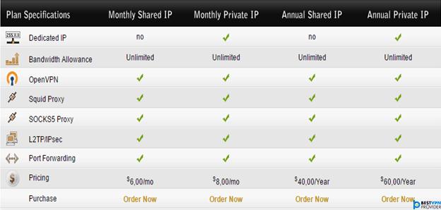 nVPN Pricing Review