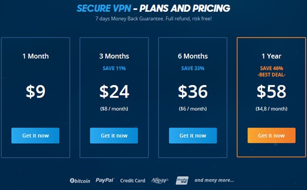 VPN.AC Pricing Review