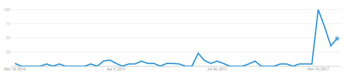Net Neutrality VPNs Trend in 2017